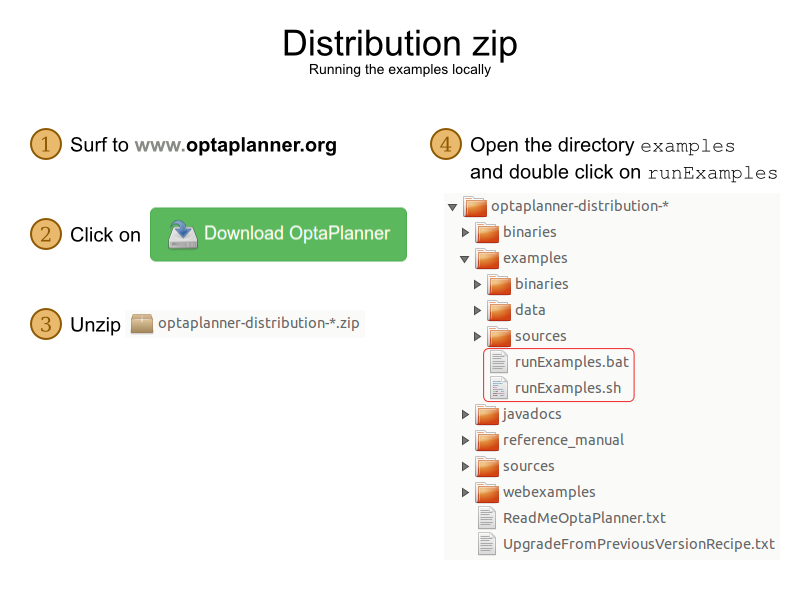 distributionZip