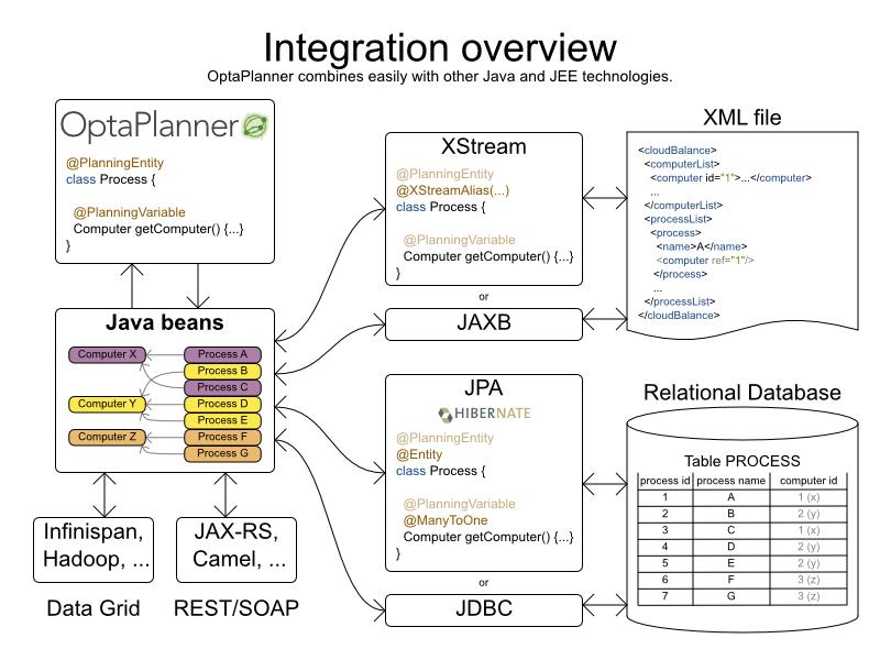 Chapter 16  Integration