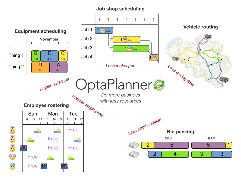 OptaPlanner User Guide