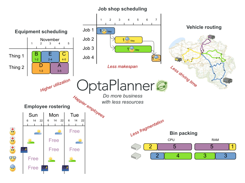 OptaPlanner User Guide