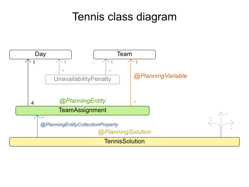 Optaplanner user guide tennisclassdiagram ccuart Image collections