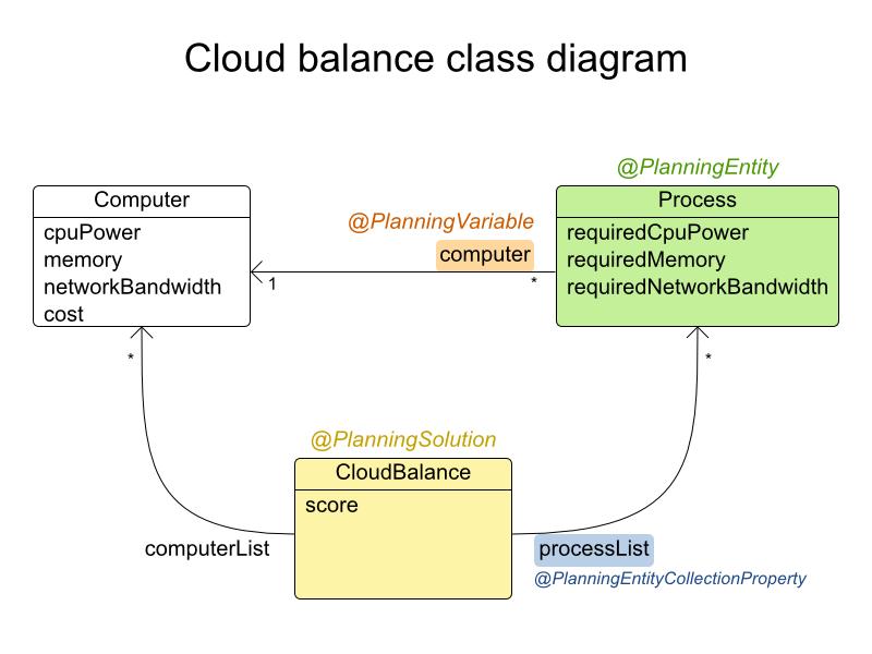 Optaplanner user guide cloudbalanceclassdiagram ccuart Images